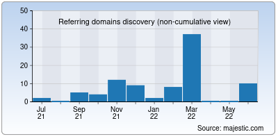 referring domains of mgci.co.in