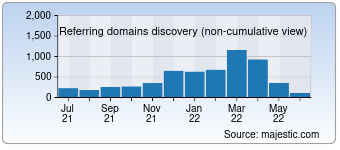 Majestic Referring Domains Discovery Chart for miamiandbeaches.com