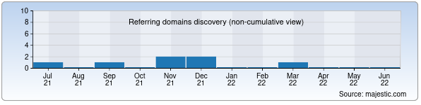 milam.org.il - Referring domains
