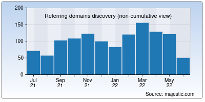 referring domains of milesweb.in