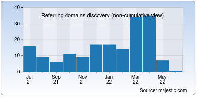 referring domains of milkmaid.in