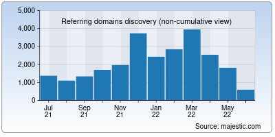 referring domains of minecraft.net