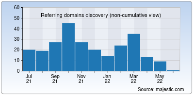 referring domains of minidea.co.in