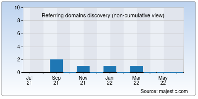 referring domains of minimilitia.in