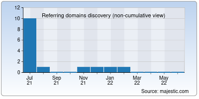referring domains of miss2mom.net