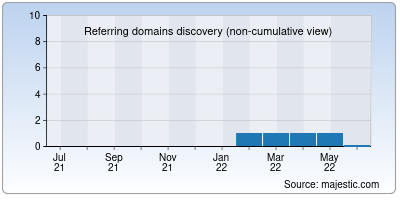 referring domains of missbuffalo.org