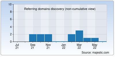 referring domains of mistertech.in