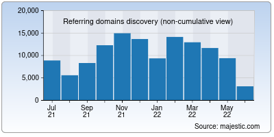 referring domains of mit.edu