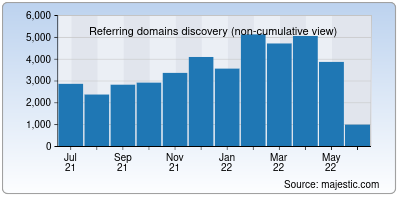 referring domains of mitre.org