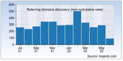 referring domains of mixdrop.co
