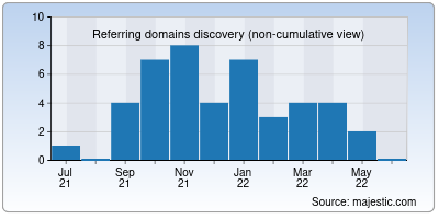 referring domains of mnemonic.ai