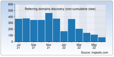 referring domains of mobie.in