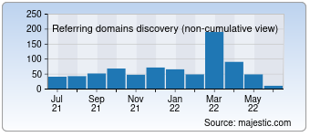 Majestic Referring Domains Discovery Chart for mobiledokan.co