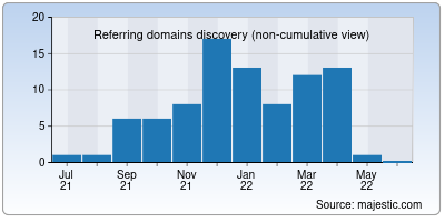 referring domains of mobpage.org