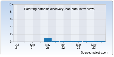 referring domains of modapps.in