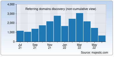 referring domains of moma.org