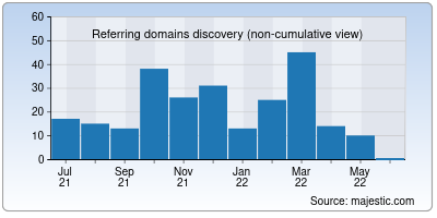 referring domains of momsdirectory.net