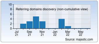 Majestic Referring Domains Discovery Chart for monitoring-hardware.de