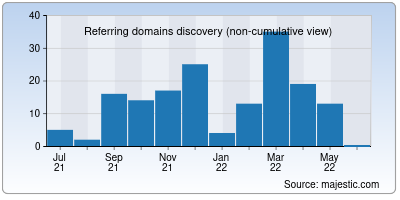 referring domains of monogoto.io
