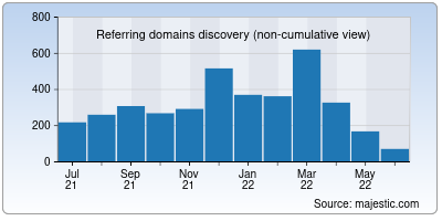 referring domains of monroecc.edu