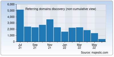 referring domains of moodle.org