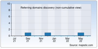 referring domains of motivestory.in