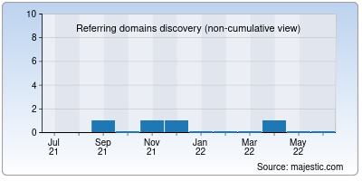 referring domains of mountairybcatboutte.org