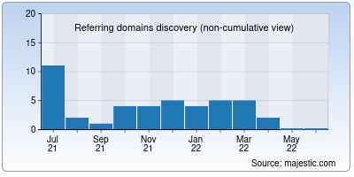 referring domains of movieloverz.org