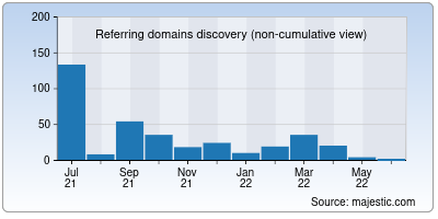 referring domains of movienolimit.to