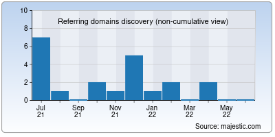 referring domains of movierockers.co