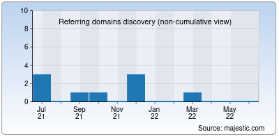 referring domains of movierulz5.co