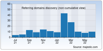 referring domains of moviesdaweb.co