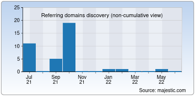 referring domains of moviesflix.co