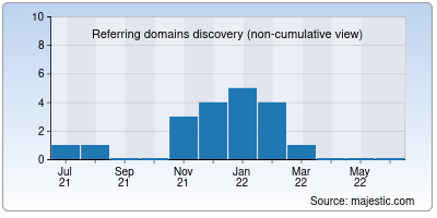 referring domains of moviesflix.io