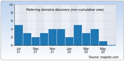 referring domains of moviesflixpro.in