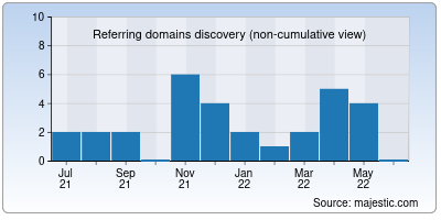 referring domains of moviesflixpro.org