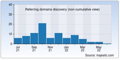 referring domains of movieshippo.in