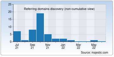 referring domains of moviesroots.in