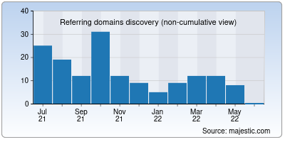 referring domains of moviesrush.in