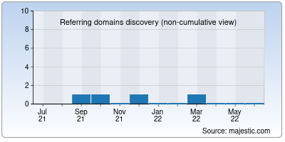 referring domains of moviestreaming.org