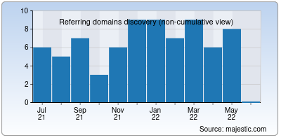 referring domains of moviesverse.in