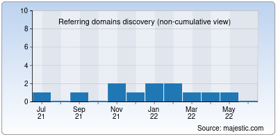 referring domains of moviesverse.info