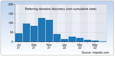 referring domains of movingnow.in