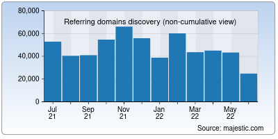 referring domains of mozilla.org