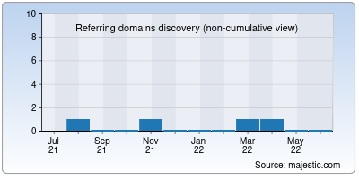 referring domains of mp4moviez2.in