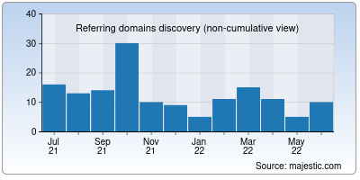referring domains of mpgb.co.in