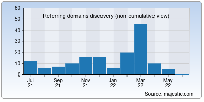 referring domains of msmeregistration.org