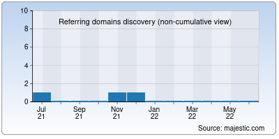 referring domains of mswebapps.co