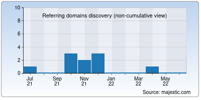 referring domains of mtv.co