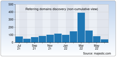 referring domains of multiurok.ru